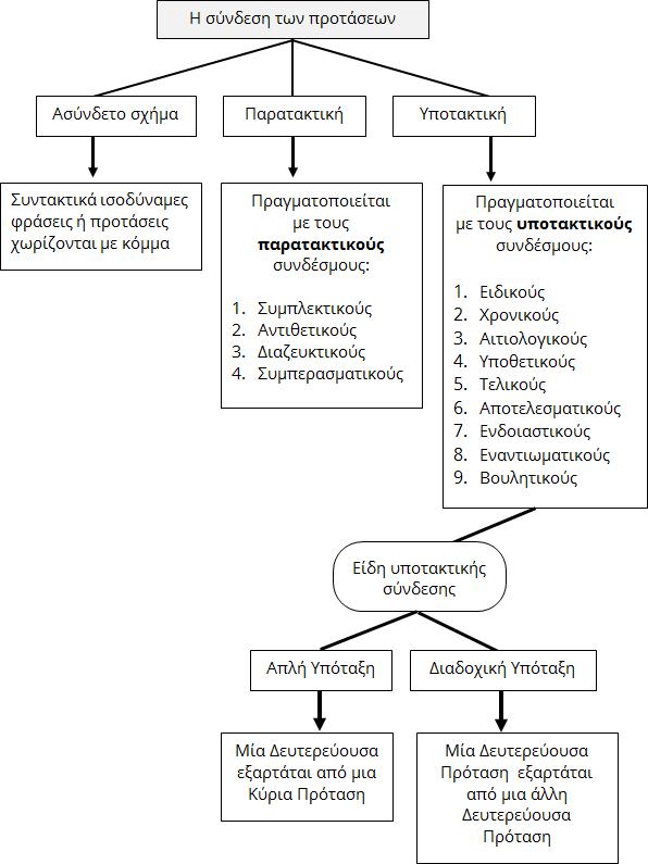 Σύνδεση προτάσεων και φράσεων